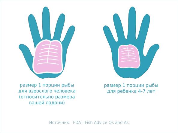 размеры 1 порции рыбы