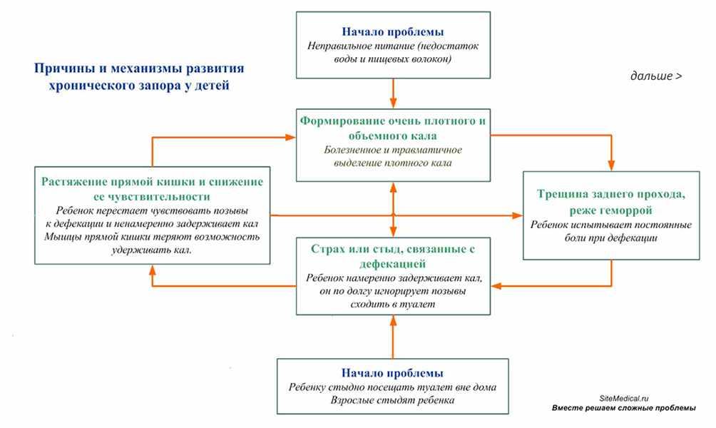 Причины развития запора у детей